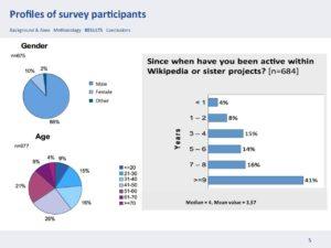 Grafik von Wikipedia-Teilnehmer*innen, aufgeteilt in Geschlecht und Alter